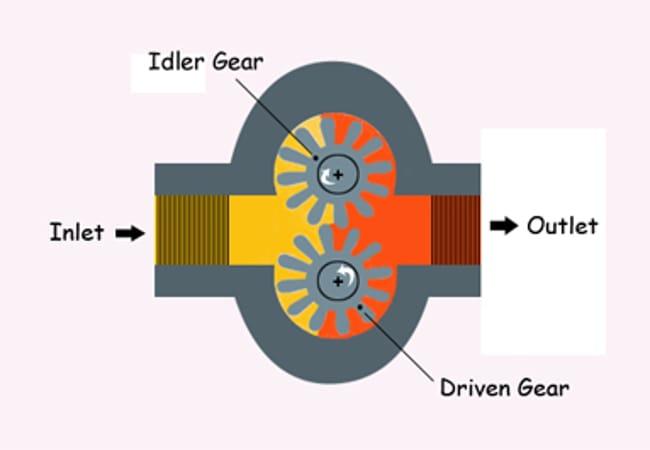 Hydraulic Pump Works