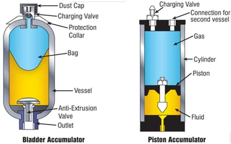 The pump accumulator