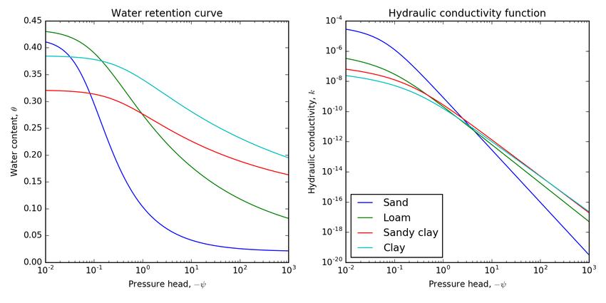 Hydraulic Fluid Water retention