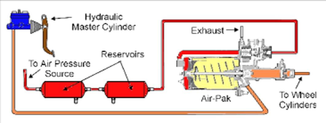 hydraulic brake boosters Work