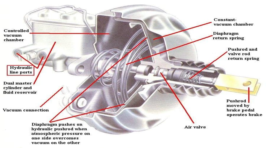 the brake booster